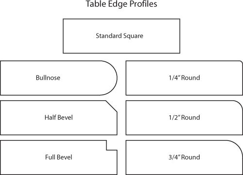 diagram of table edge designs